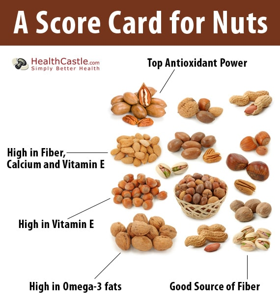 A Score Card for Nuts