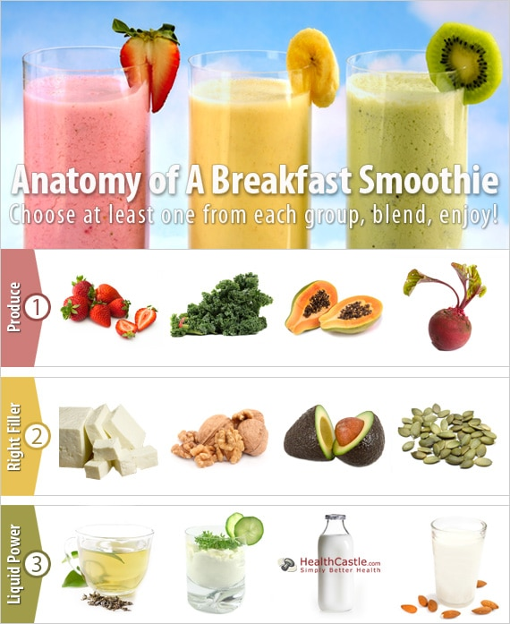 Anatomy of A Breakfast Smoothie