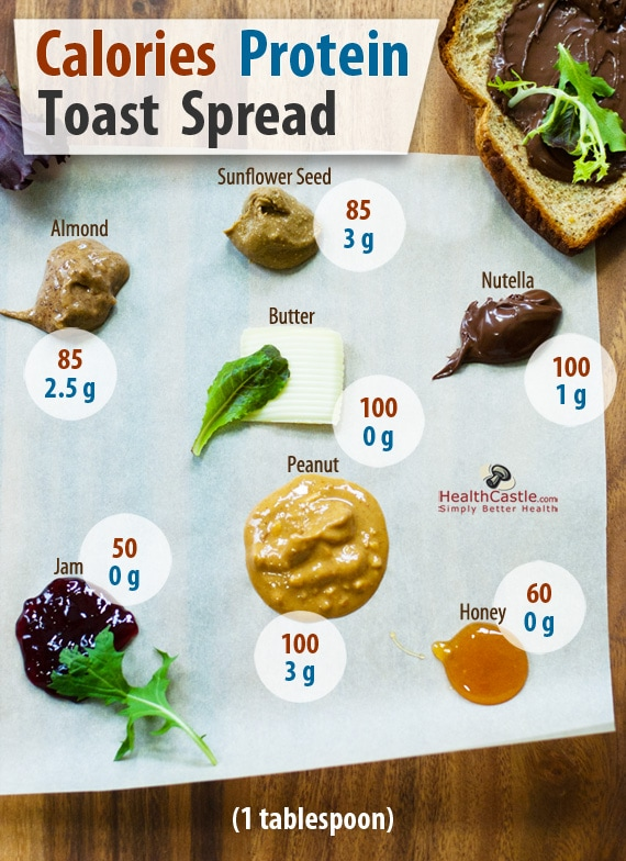 Spread On Toast A Comparison On Butter Jam And More Healthcastle Com