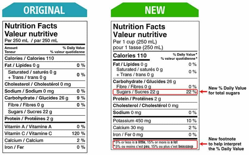 New nutrition facts label rolling out in Canada. Slight changes on the mandatory list of micronutrients, as well as the addition of %DV for sugar.