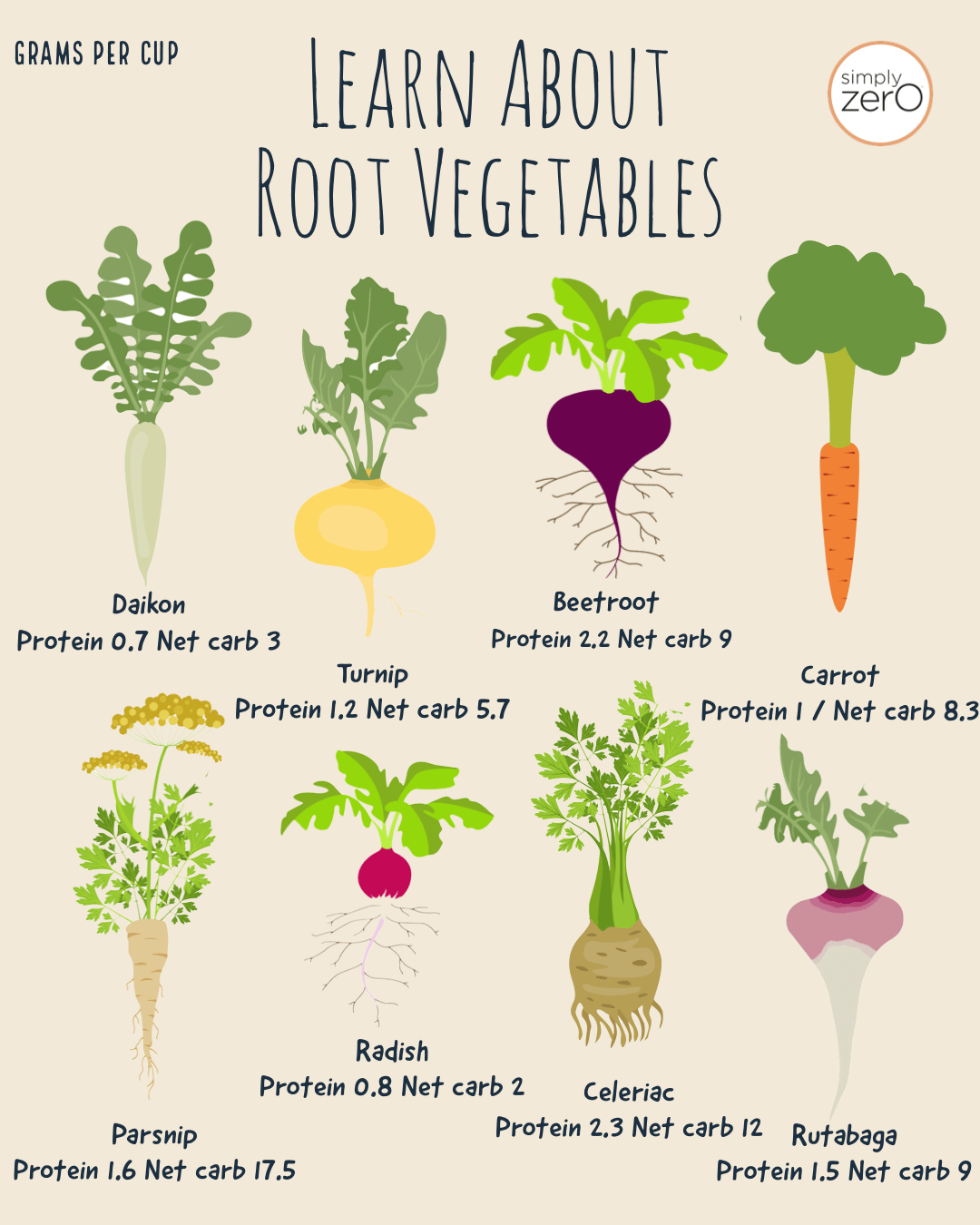 Root Vegetables Nutrition