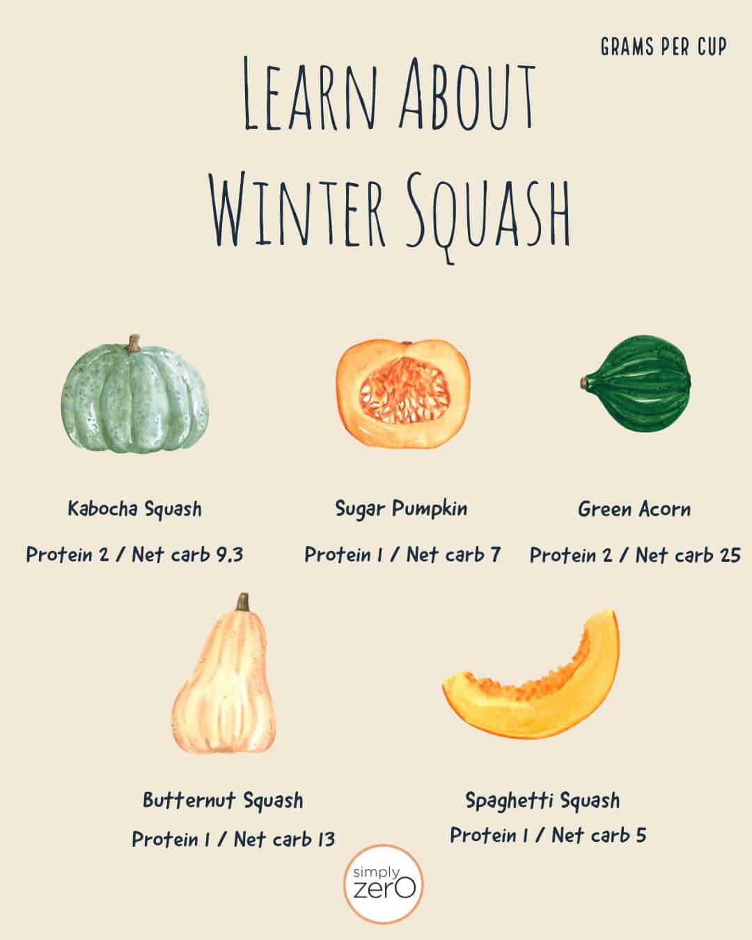 Health Benefits Winter Squash Poster